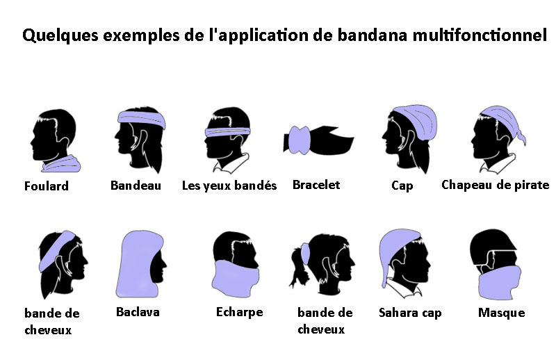 Exemples d'application Bandana